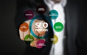 Circle chart showing different aspects of SEO in Glasgow